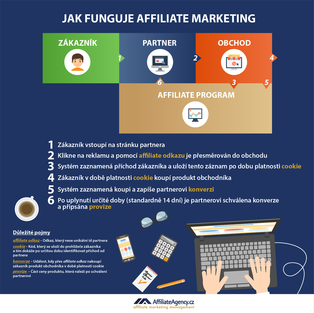 Jak funguje affiliate marketing - infografika AffiliateAgency.cz