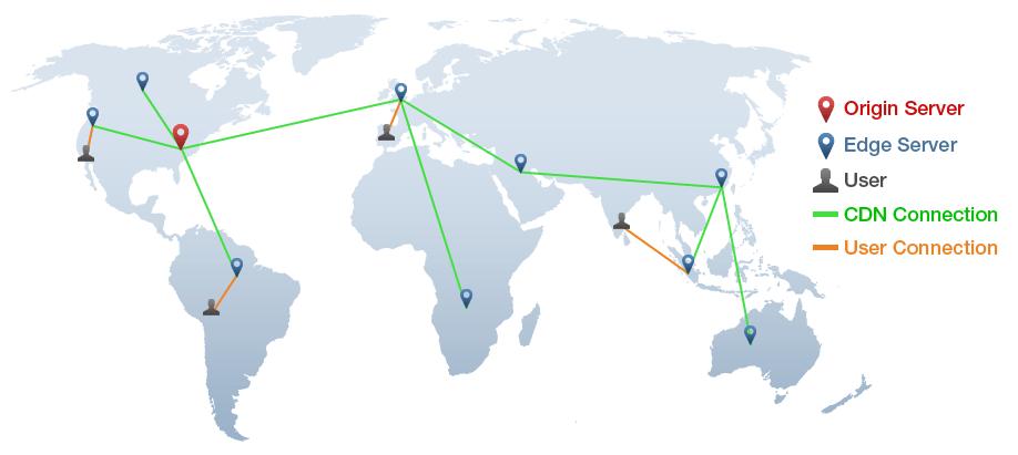 Vysvětlení toho jak funguje Content Delivery Network