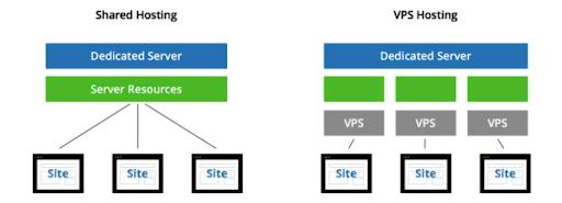 Jaký je rozdíl mezi VPS a hostingem